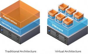 vmware_virtualized