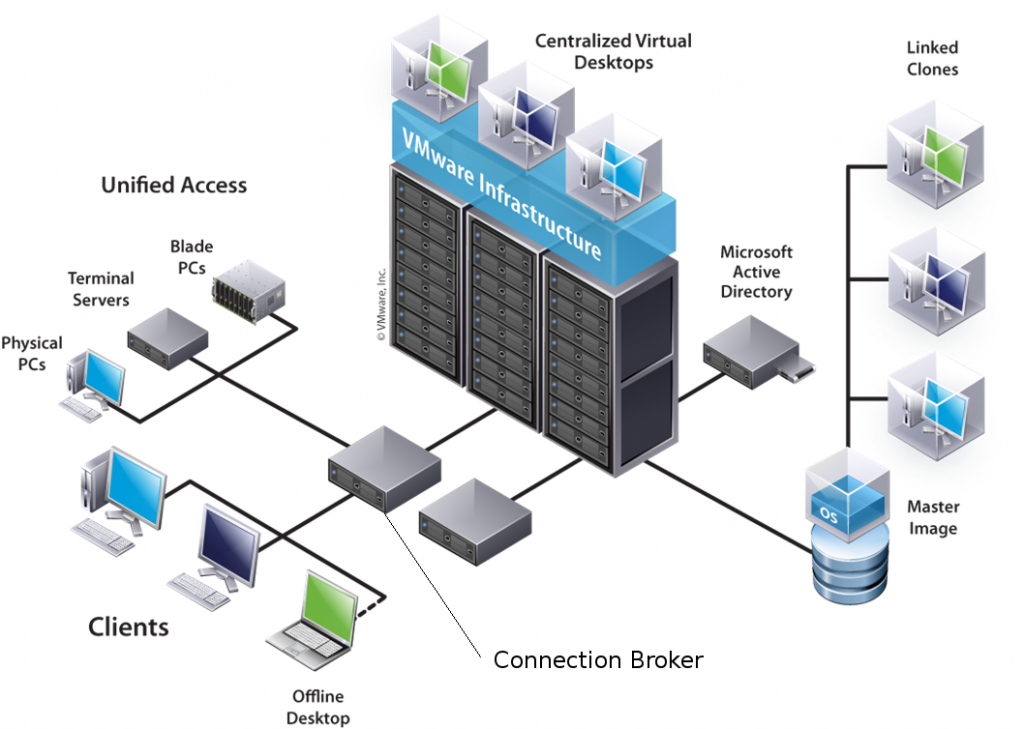 VDI Infrastructure