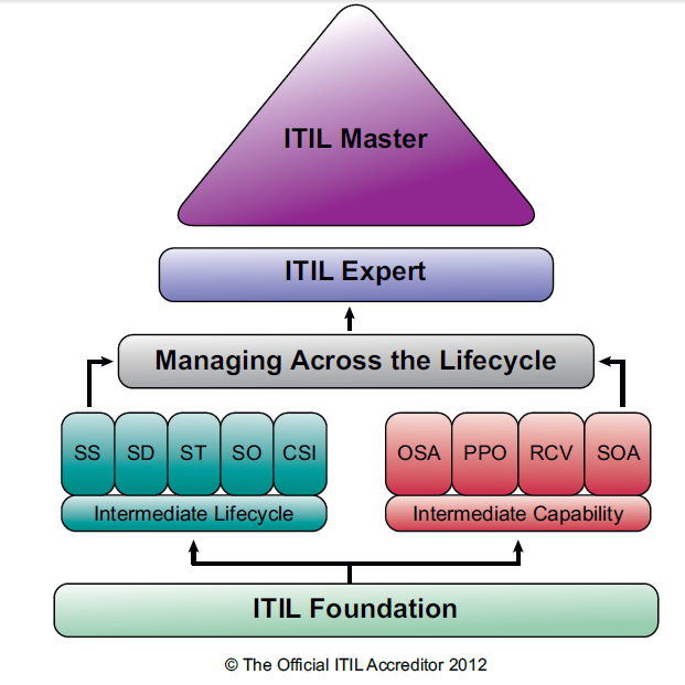 itil-cycle