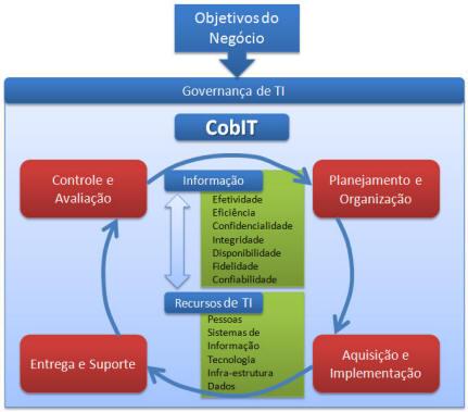 Figura 1: Os quatro domínios do CobiT