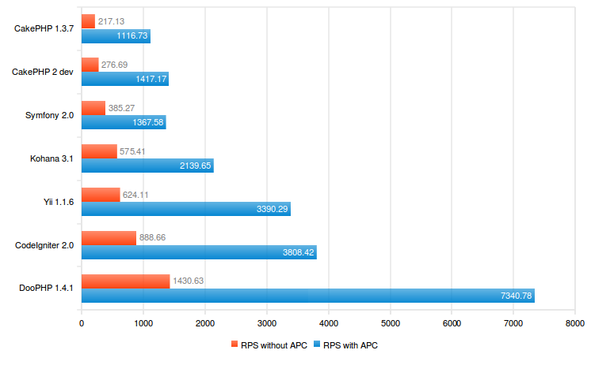 Benchmark PHP