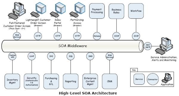 Ilustração de Integração de sistemas