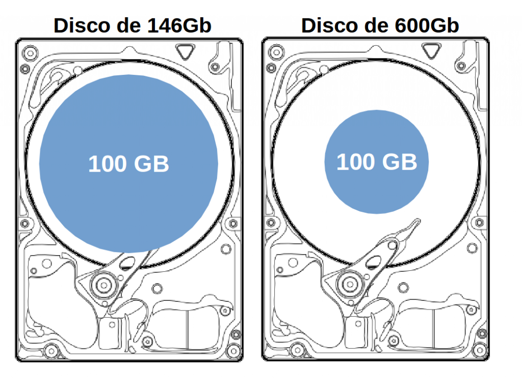 hd_146Gb_vs_600gb