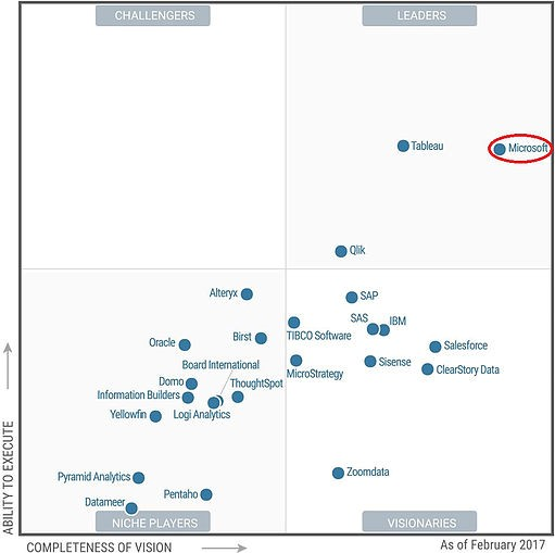2017 Gartner Magic Quadrant