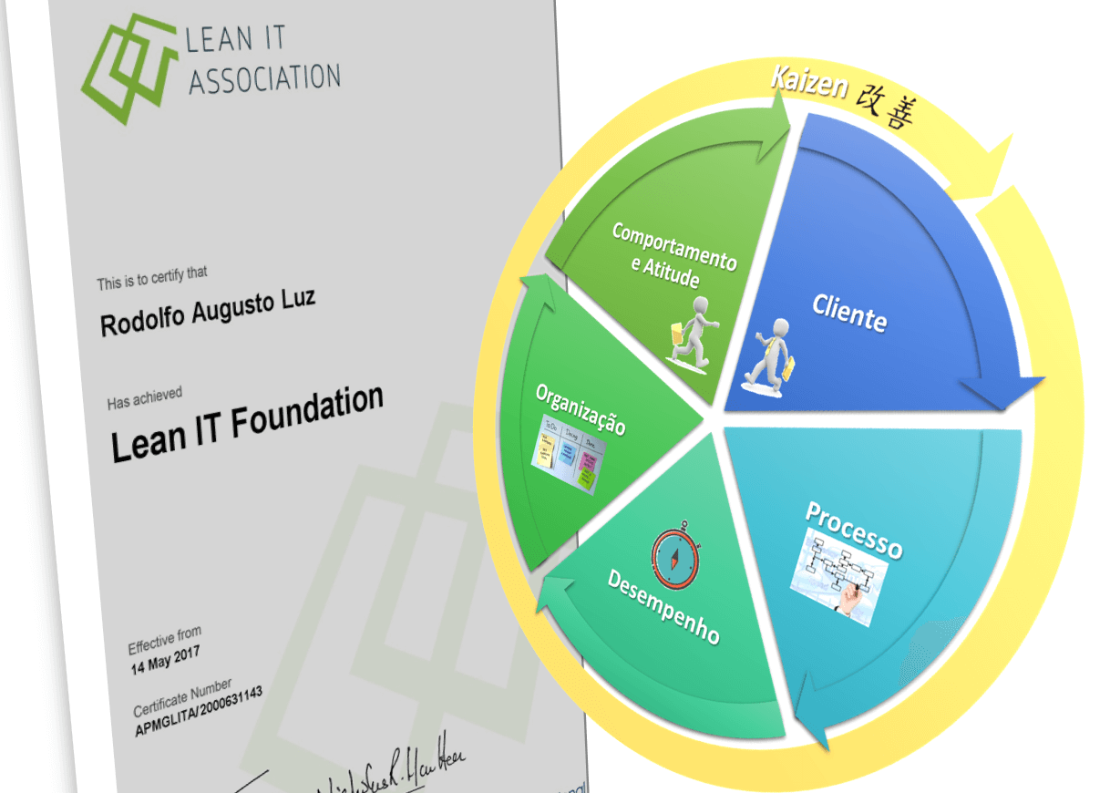 certificado-lean-it-foundation-rodolfo-luz