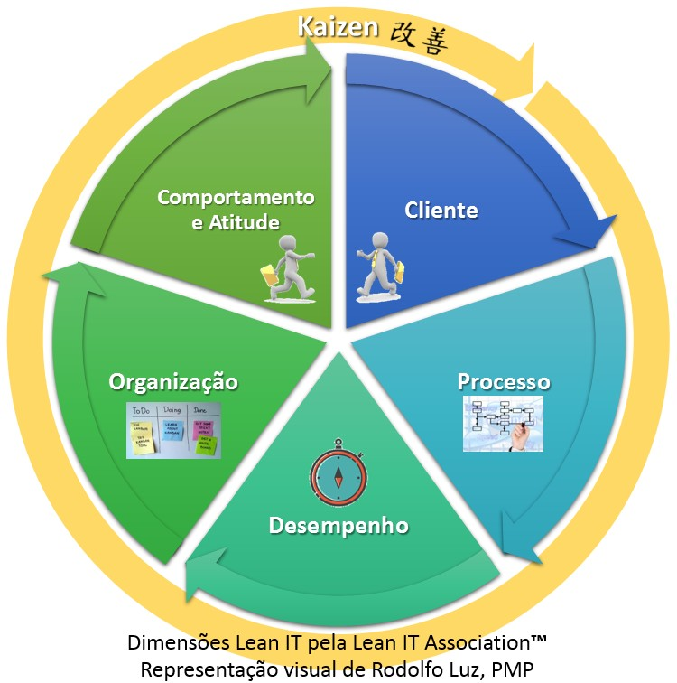 dimensoes-lean-it