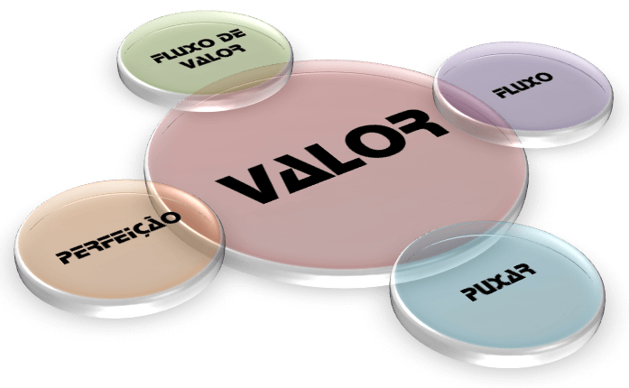 valor-lean-it