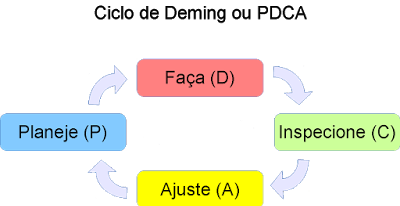 Plan, Do, Check, Act/Adjust ou Planeje, Faça, Inspecione, Aja/Ajuste;