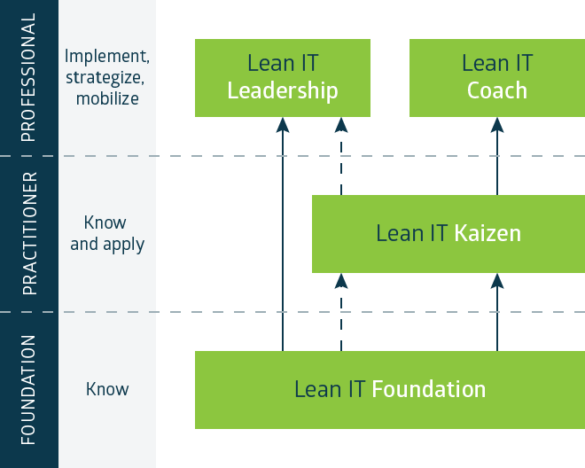 Lean IT Certification