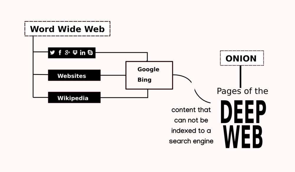 Deep_web_diagram