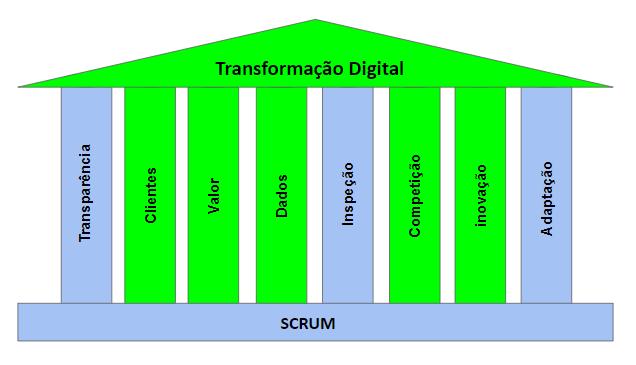 Figura 2 - Casa sustentada por pilares do Scrum e pilares da Transformação Digital