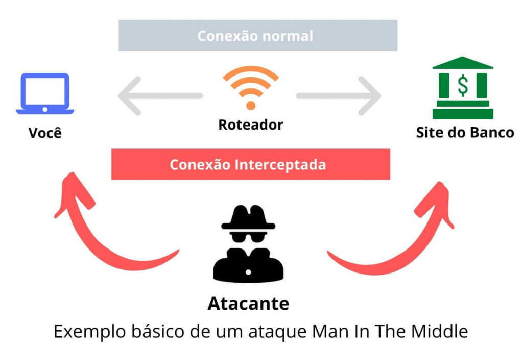 ataque-man-in-the-middle-01
